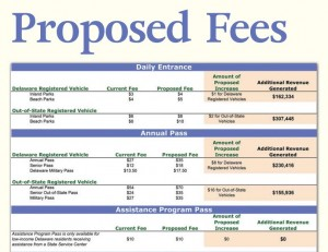 Delaware State Parks proposed fee increases, state park fees
